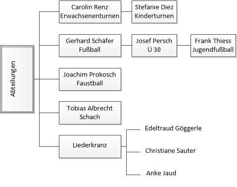 Organigramm_Abteilungen