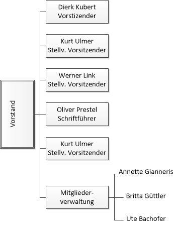 Organigramm_Vorstand